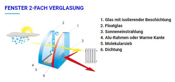 zweifach oder dreifachverglasung was lohnt sich und welche version ist fur ihr heim geeignet losbo bau